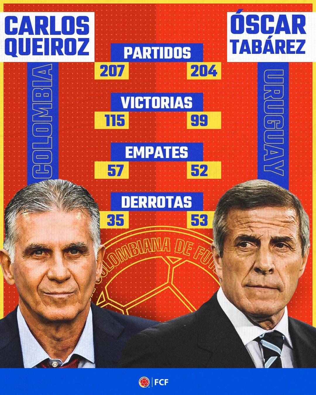 Queiroz supera a Tabarez en estadísticas – RevistaZetta.com